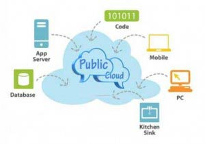 best Public Cloud Hosting