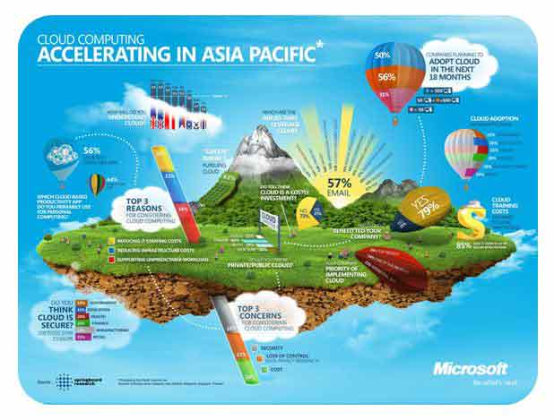 cloud computing in asia