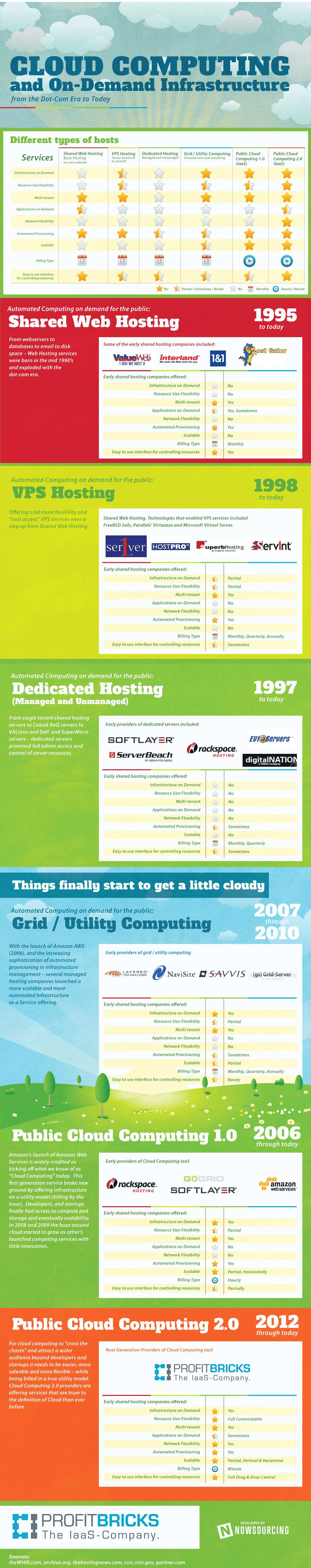 CLOUD INFOGRAPHIC: History and Evolution of Cloud Computing