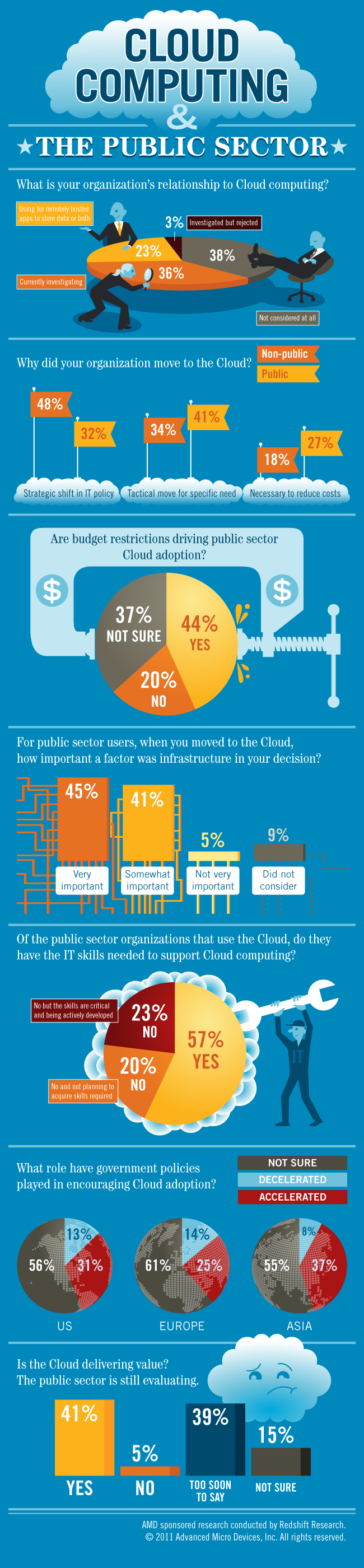 Cloud Computing and Public Sector