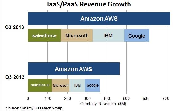 IBM-AWS